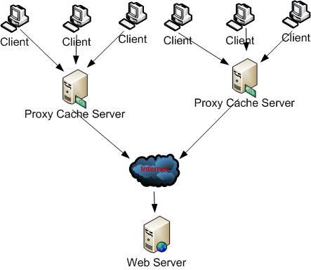 cache_array
